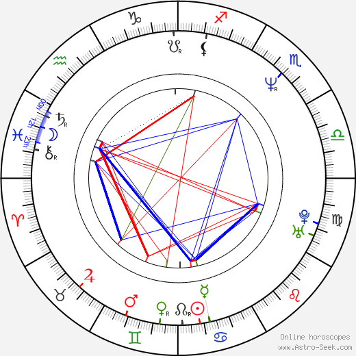 Ivan Trojan astro natal birth chart, Ivan Trojan horoscope, astrology