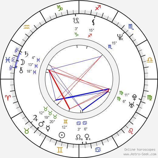 James Purefoy birth chart, biography, wikipedia 2019, 2020