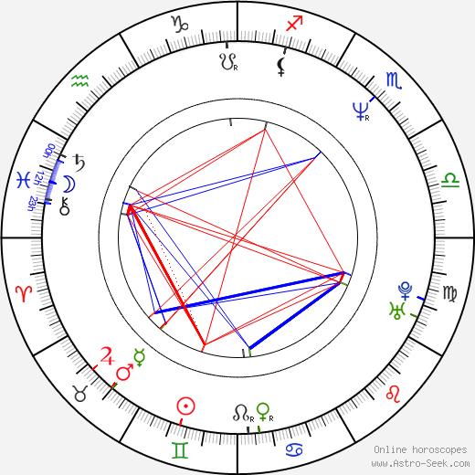 James Purefoy birth chart, James Purefoy astro natal horoscope, astrology