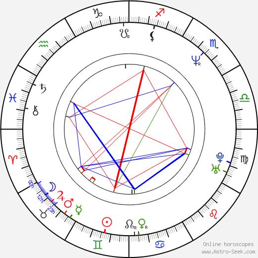 Jana Hubinská birth chart, Jana Hubinská astro natal horoscope, astrology