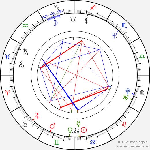 Jaroslav Šilar astro natal birth chart, Jaroslav Šilar horoscope, astrology