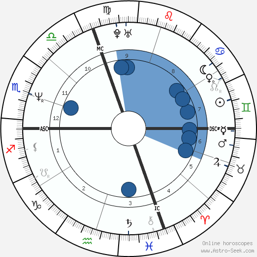 Jean Alesi wikipedia, horoscope, astrology, instagram