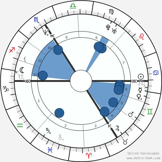Jean-Luc Delarue wikipedia, horoscope, astrology, instagram