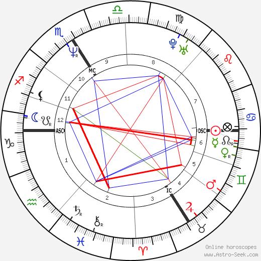 Jean-Luc Delarue день рождения гороскоп, Jean-Luc Delarue Натальная карта онлайн