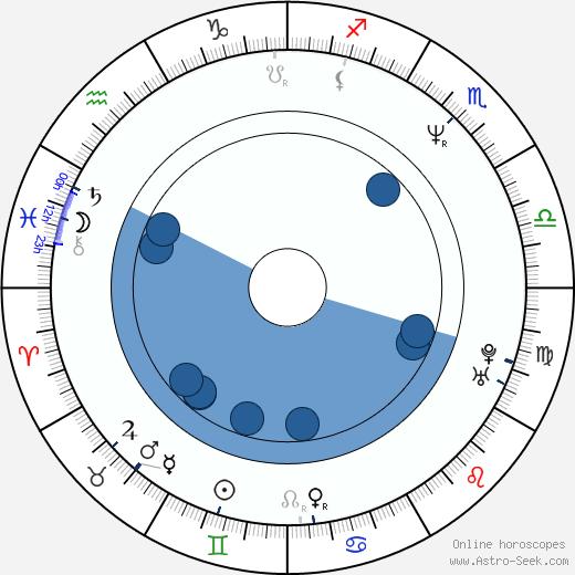 Jérôme Pradon wikipedia, horoscope, astrology, instagram