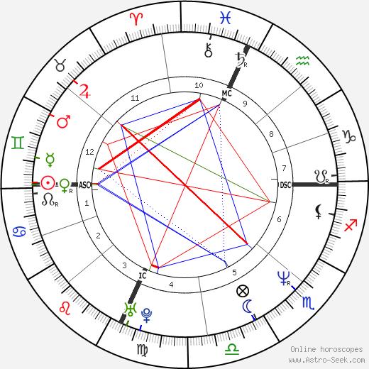 John DePetro день рождения гороскоп, John DePetro Натальная карта онлайн