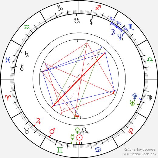 Josh Pais astro natal birth chart, Josh Pais horoscope, astrology