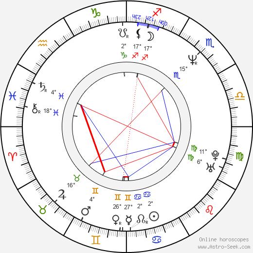 Joss Whedon birth chart, biography, wikipedia 2019, 2020