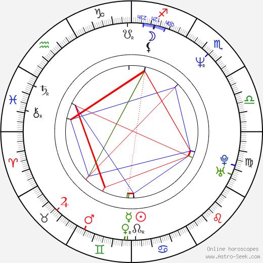Joss Whedon astro natal birth chart, Joss Whedon horoscope, astrology