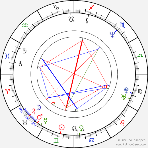Judie Aronson birth chart, Judie Aronson astro natal horoscope, astrology