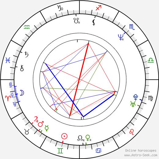 Karl Sanders день рождения гороскоп, Karl Sanders Натальная карта онлайн