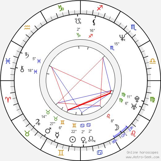 Kathy Burke birth chart, biography, wikipedia 2019, 2020