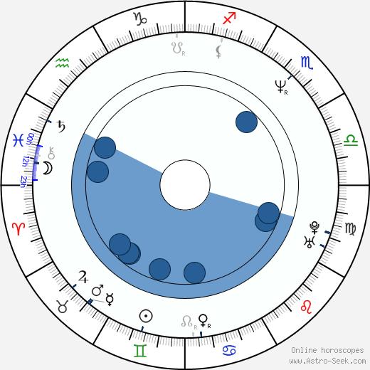 Kōji Yamamura wikipedia, horoscope, astrology, instagram