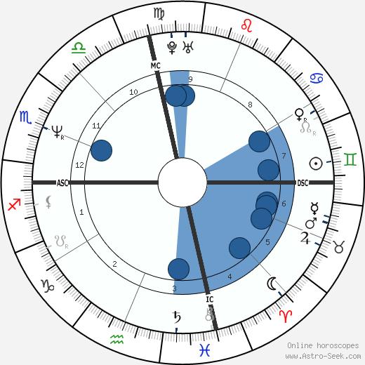Lisa Cholodenko wikipedia, horoscope, astrology, instagram