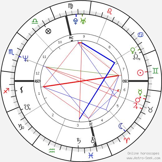Лиза Холоденко Lisa Cholodenko день рождения гороскоп, Lisa Cholodenko Натальная карта онлайн