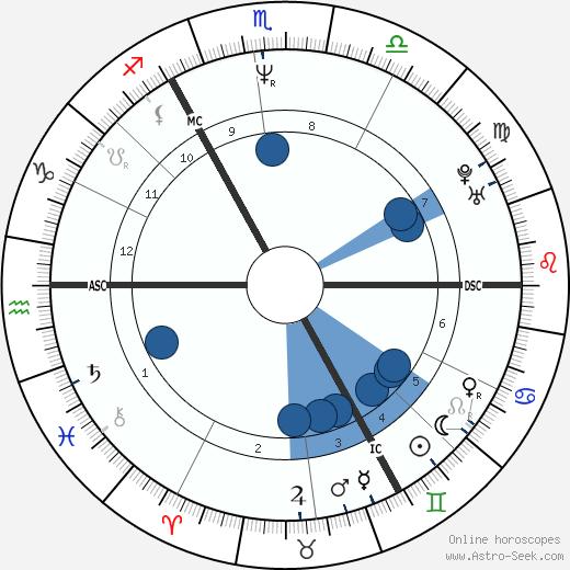 Ludger Abeln wikipedia, horoscope, astrology, instagram