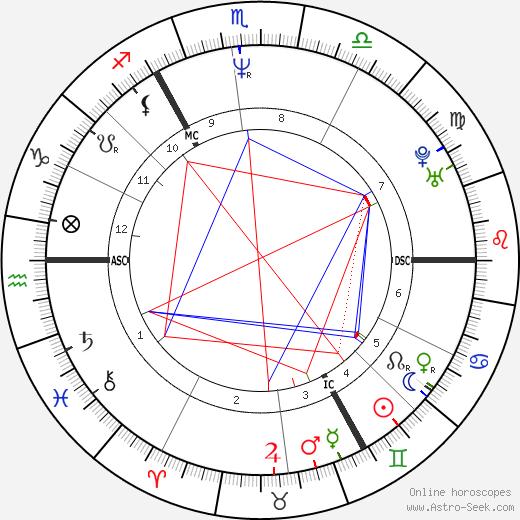 Ludger Abeln tema natale, oroscopo, Ludger Abeln oroscopi gratuiti, astrologia