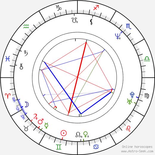 Нулевой размер Marian Quinn день рождения гороскоп, Marian Quinn Натальная карта онлайн