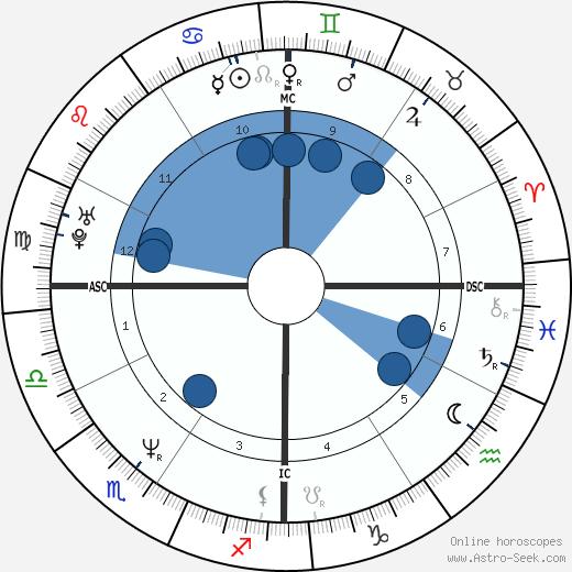 Mark Grace wikipedia, horoscope, astrology, instagram