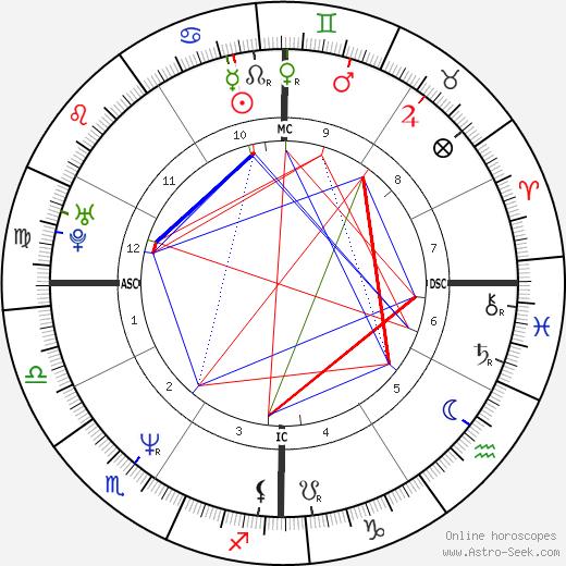 Mark Grace день рождения гороскоп, Mark Grace Натальная карта онлайн