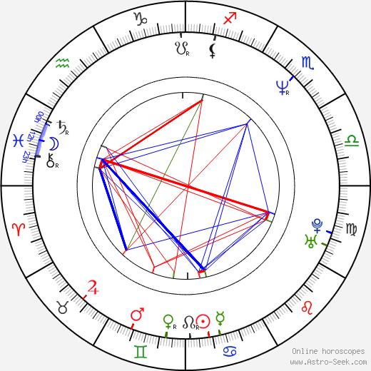 Mark Waters birth chart, Mark Waters astro natal horoscope, astrology