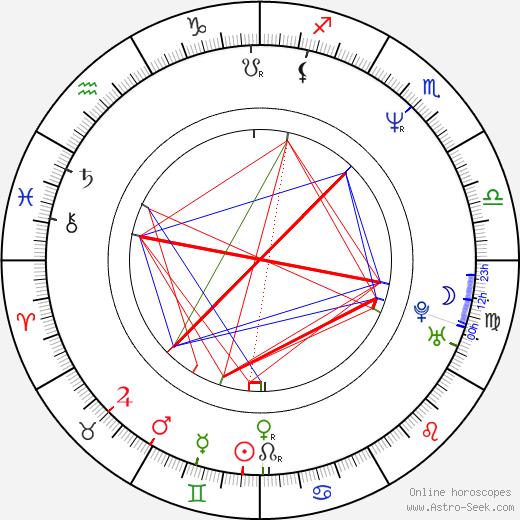 Martin Feifel birth chart, Martin Feifel astro natal horoscope, astrology
