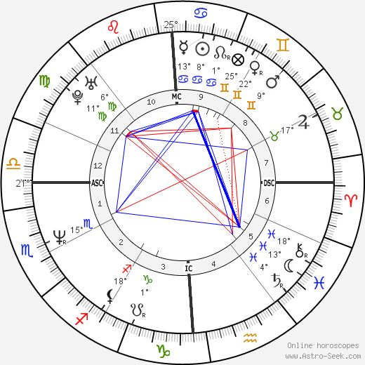 Melanie Thernstrom birth chart, biography, wikipedia 2019, 2020