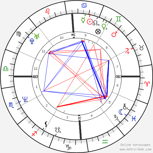 Melanie Thernstrom astro natal birth chart, Melanie Thernstrom horoscope, astrology