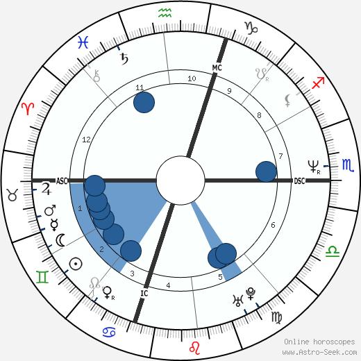 Michael Morgan wikipedia, horoscope, astrology, instagram