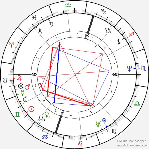 Michael Morgan день рождения гороскоп, Michael Morgan Натальная карта онлайн