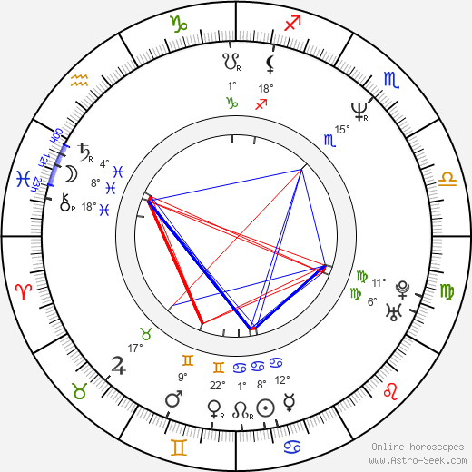 Muhammet Uzuner birth chart, biography, wikipedia 2019, 2020