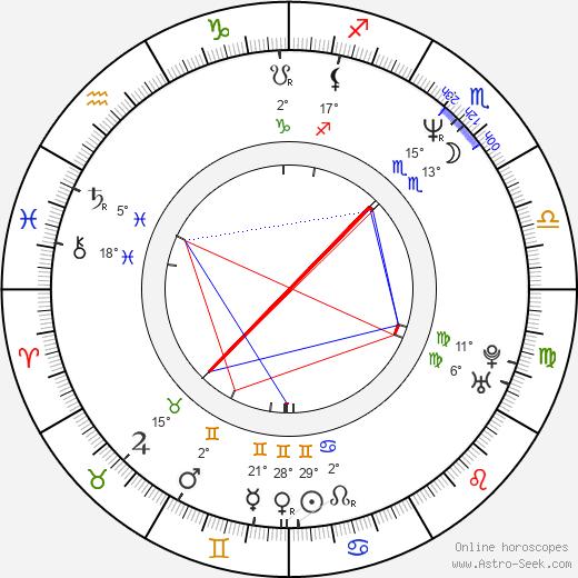 Paul Goydos birth chart, biography, wikipedia 2019, 2020