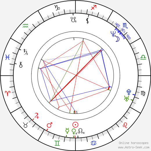 Paul Goydos birth chart, Paul Goydos astro natal horoscope, astrology