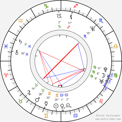 Pavel Ploc birth chart, biography, wikipedia 2020, 2021