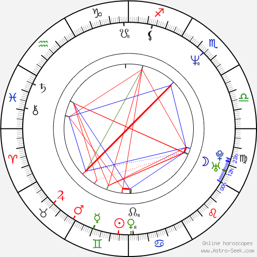 Pavel Ploc birth chart, Pavel Ploc astro natal horoscope, astrology