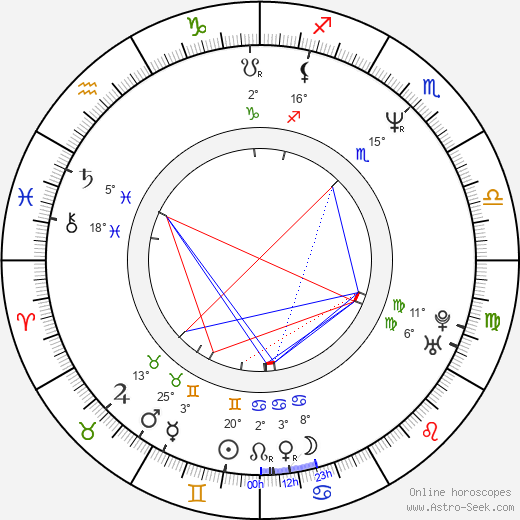 Petar Popyordanov birth chart, biography, wikipedia 2019, 2020