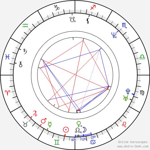 Petar Popyordanov tema natale, oroscopo, Petar Popyordanov oroscopi gratuiti, astrologia