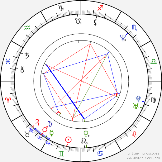 Petr Soumar astro natal birth chart, Petr Soumar horoscope, astrology