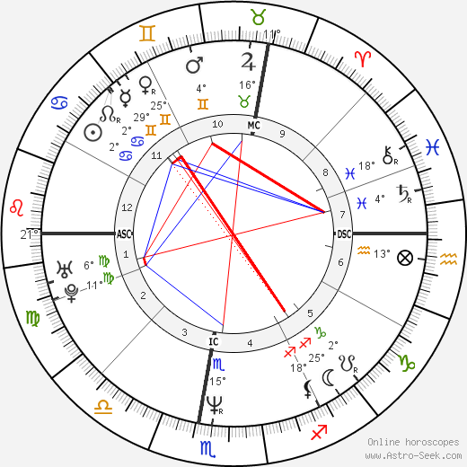 Philippe Fargeon birth chart, biography, wikipedia 2018, 2019