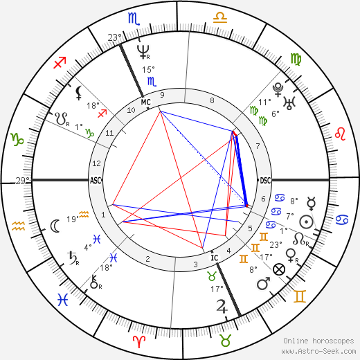 Sabrina Ferilli birth chart, biography, wikipedia 2018, 2019
