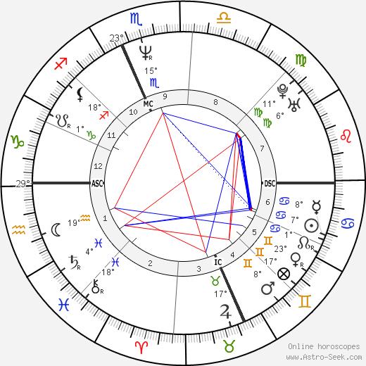 Sabrina Ferilli birth chart, biography, wikipedia 2020, 2021