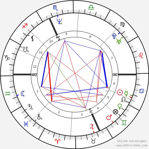 Sabrina Ferilli birth chart, Sabrina Ferilli astro natal horoscope, astrology