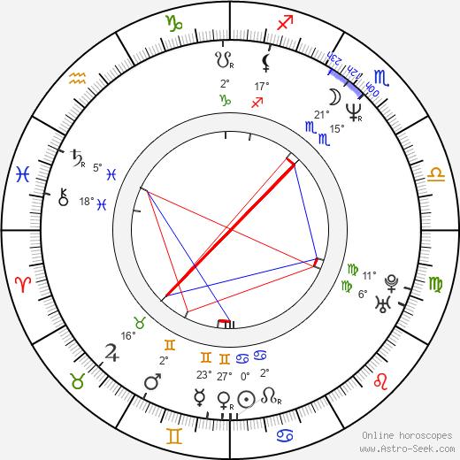 Sammi Davis birth chart, biography, wikipedia 2019, 2020