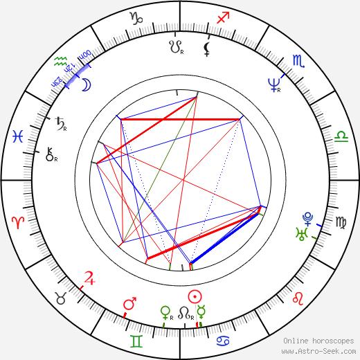 Sanjeev Bhaskar astro natal birth chart, Sanjeev Bhaskar horoscope, astrology