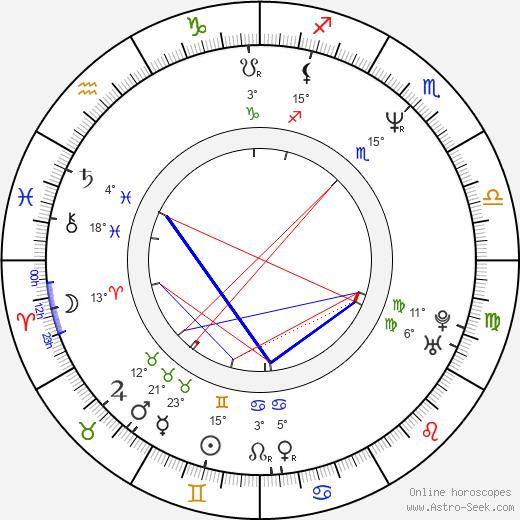Sharon Lockhart birth chart, biography, wikipedia 2018, 2019