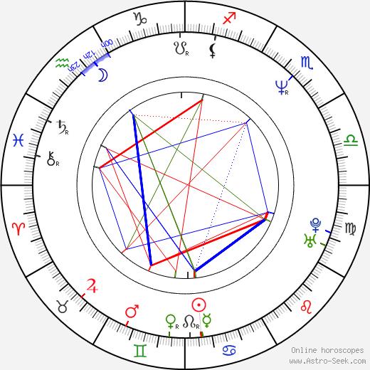 Taimak birth chart, Taimak astro natal horoscope, astrology