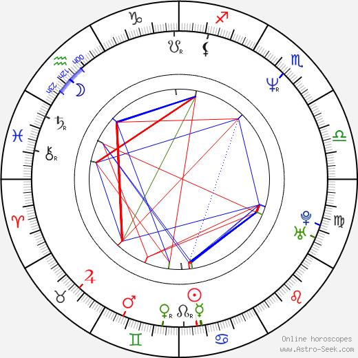 Turi Meyer день рождения гороскоп, Turi Meyer Натальная карта онлайн