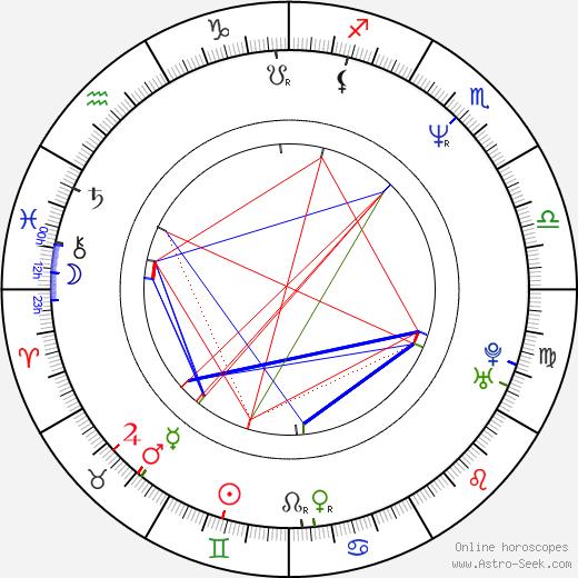 Veronika Jeníková birth chart, Veronika Jeníková astro natal horoscope, astrology