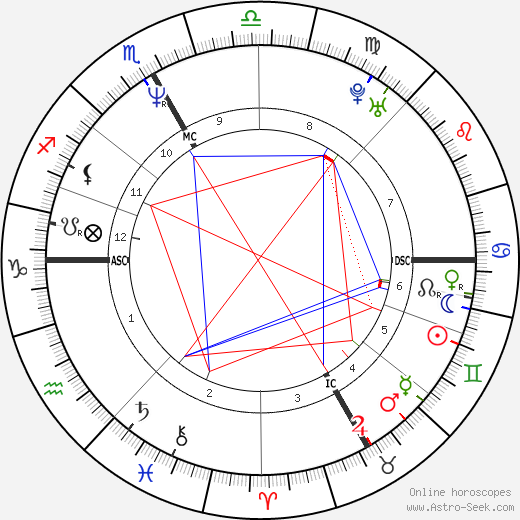 Vincent Perez astro natal birth chart, Vincent Perez horoscope, astrology
