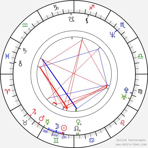 Уэймен Тисдейл Wayman Tisdale день рождения гороскоп, Wayman Tisdale Натальная карта онлайн